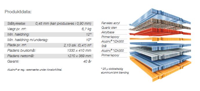 Metrotile produktdata